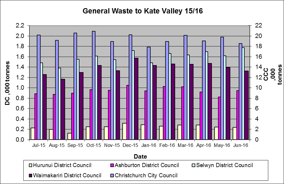 Graph showing general waste to Kate Valley Landfill 2015-16