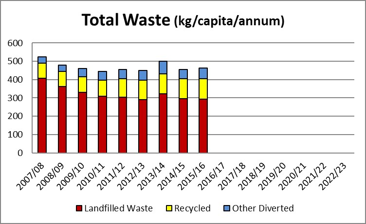 Graph showing total waste to Kate Valley Landfill