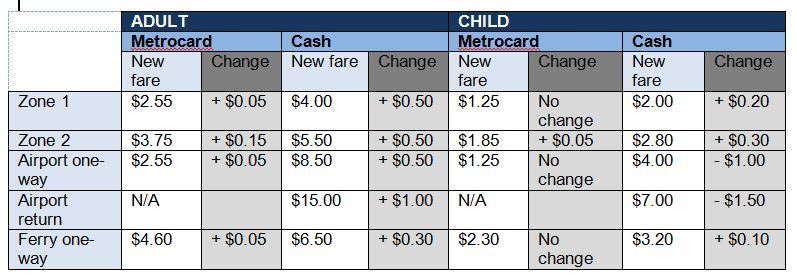 New fare structure for buses