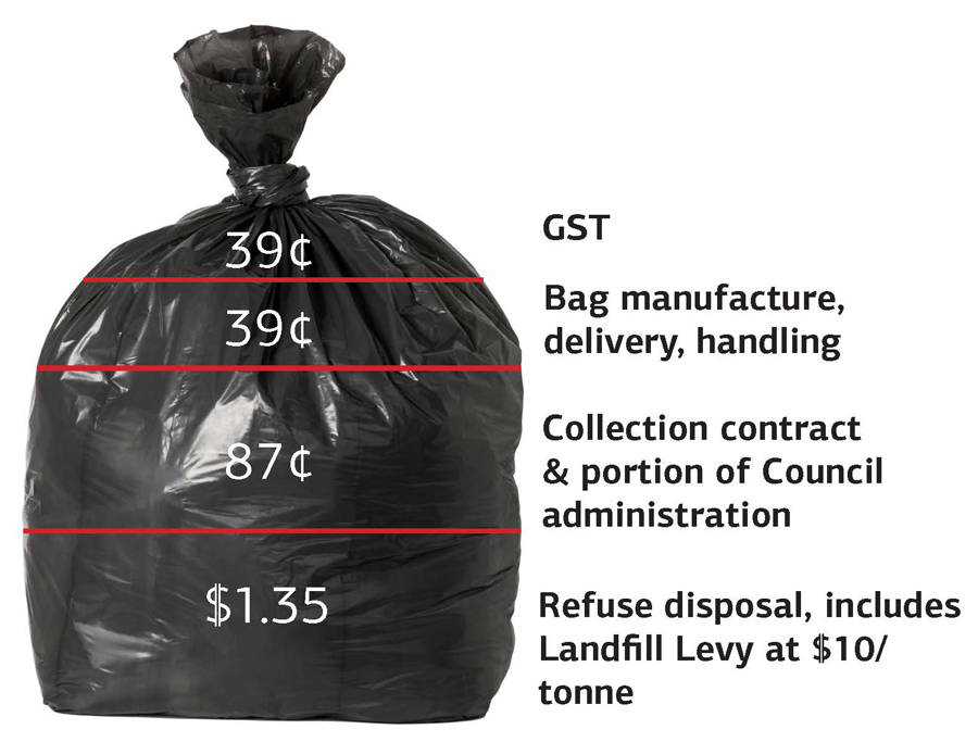 Rubbish bag with price breakdown