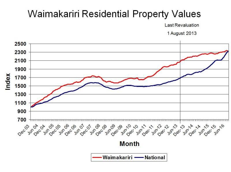 Residential-Propertu-Values