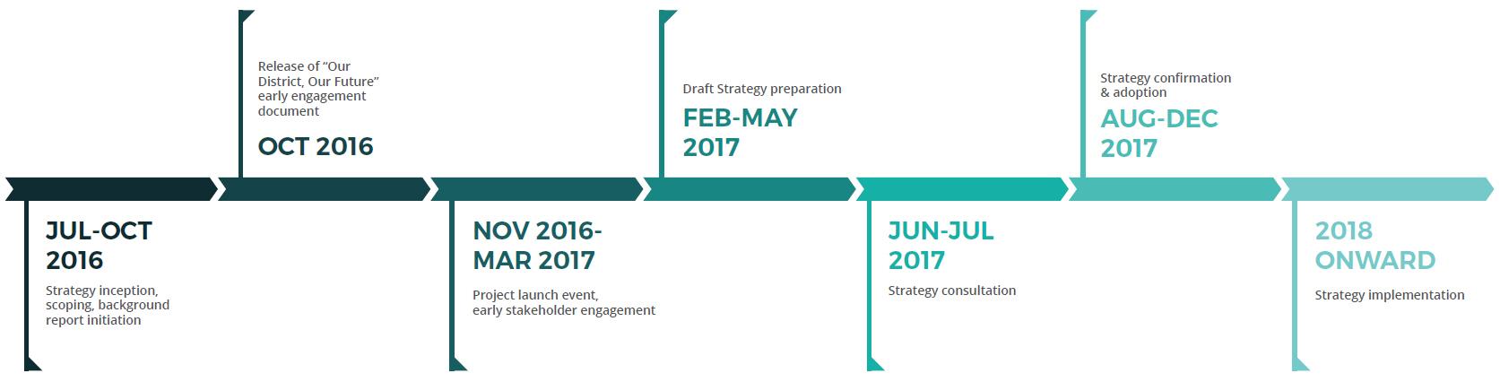 District Development Strategy Process