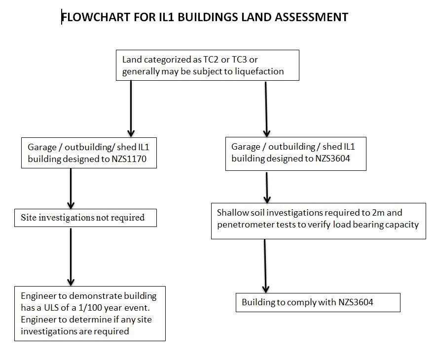 Flowchart for IL1 buildings land assessment