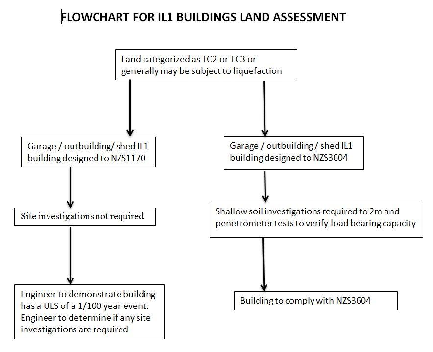 Flowchart for IL1 buildings land assessment