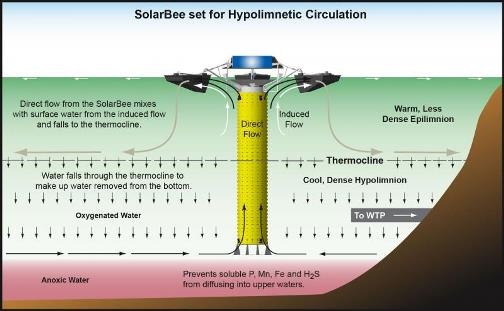 SolarBee set for hypolimnetic circulation