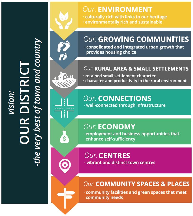 Key Strategic Themes