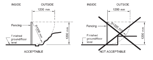 Diagram illustrating features and objects outside pool barrier